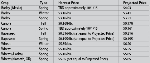 USDA crop insuance prices chart